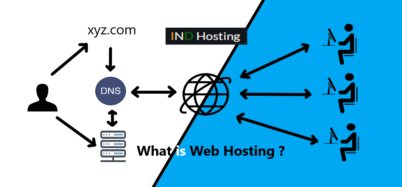 What is Web Hosting and Types of Web Hosting