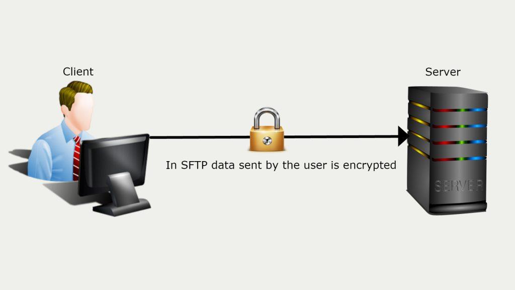 Secure File Transfer Protocol (SFTP)