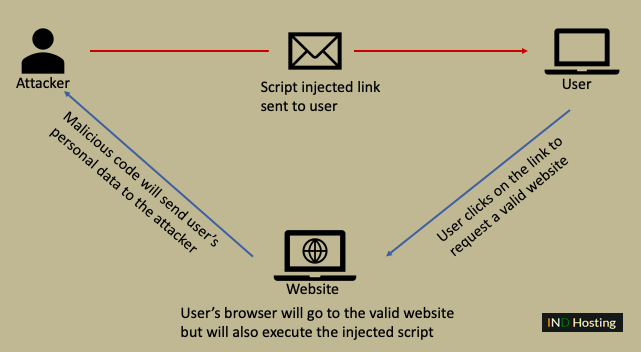 How does Cross-Site Scripting works?