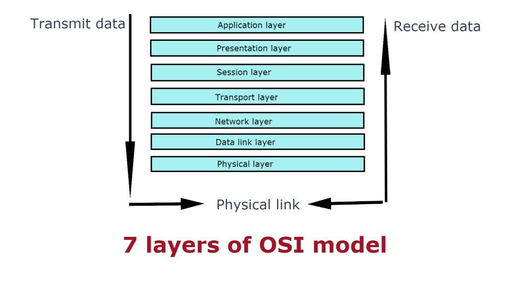 7 layers of osi model