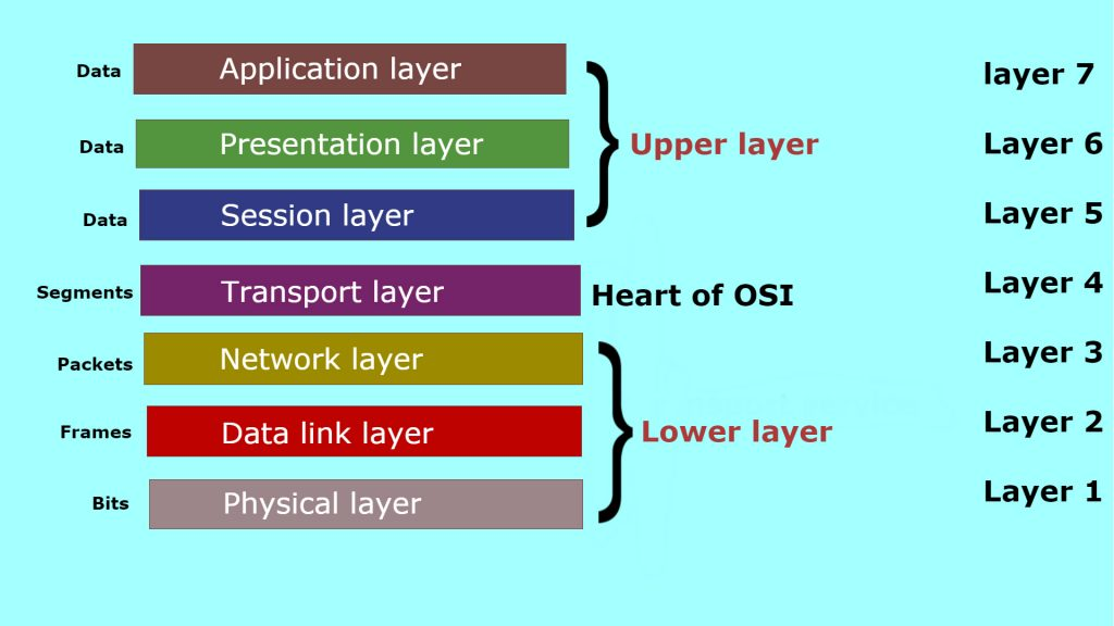 detailed layers of osi model