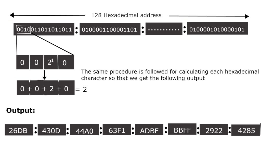 conversion of binary digit into hexadecimal format of Internet Protocol Version 6 (IPv6)