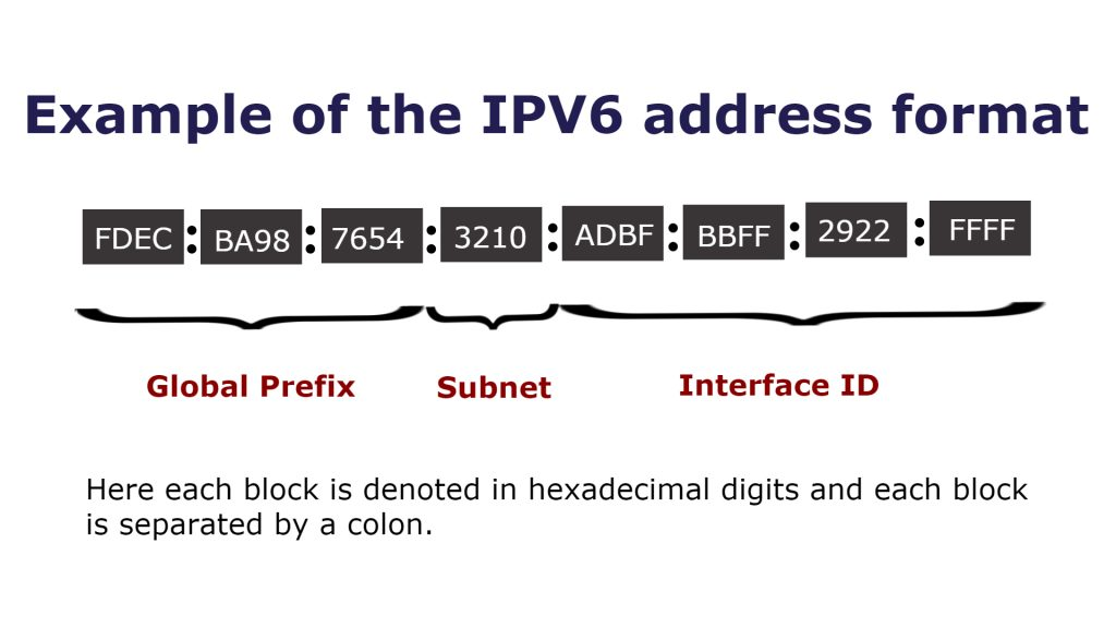 Example of Internet Protocol Version 6 (IPv6)