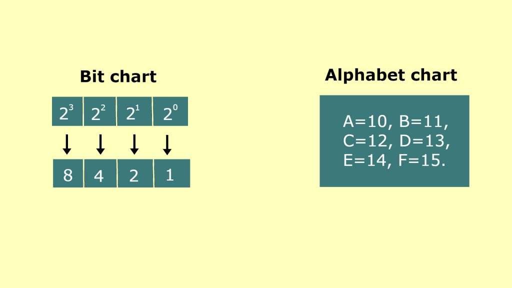 Bit and Alphabet Chart of Internet Protocol Version 6 (IPv6)