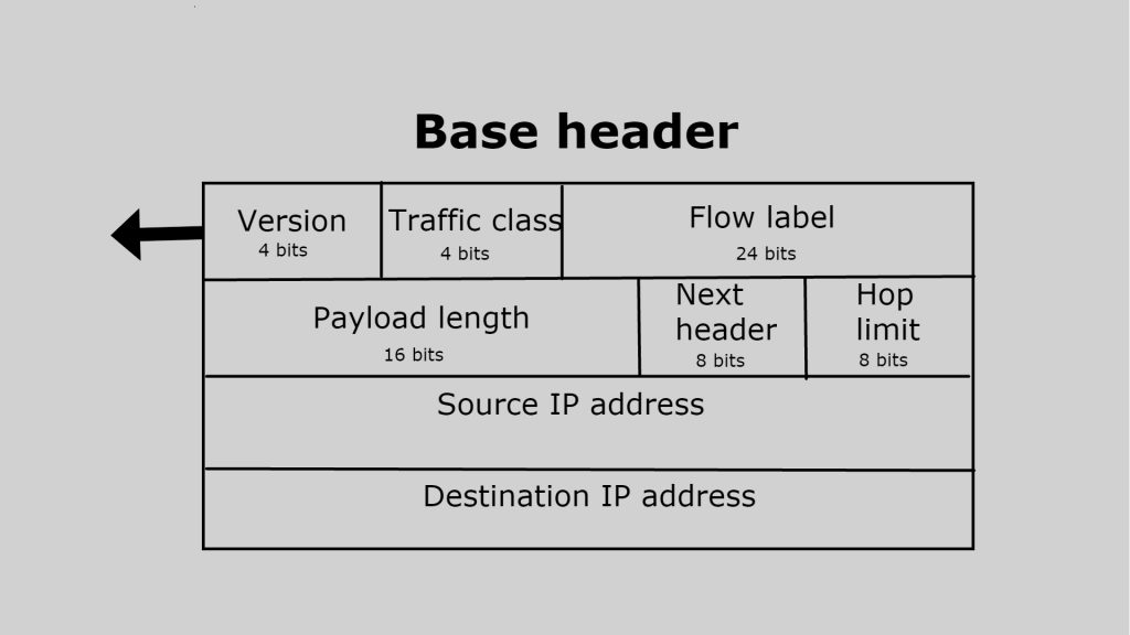 brief explanation of each and every field of IPV6