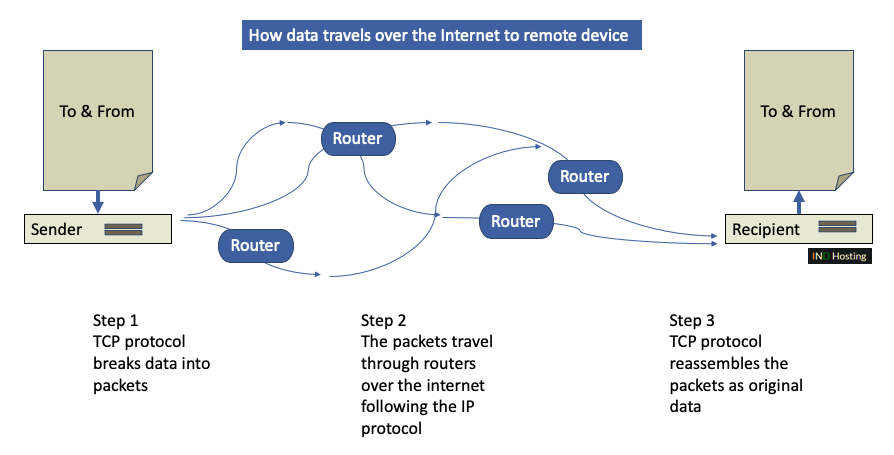 How TCP works?