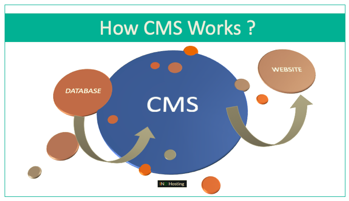How do Content Management Systems work?