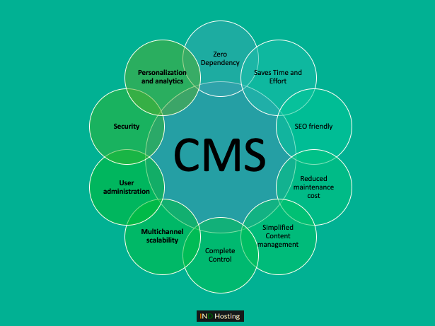 Features of CMS