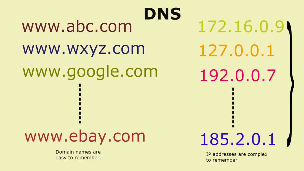 Is DNS is necessary