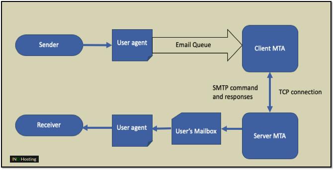 SMTP Model
