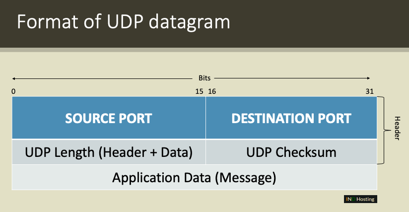 Format of UDP Datagram