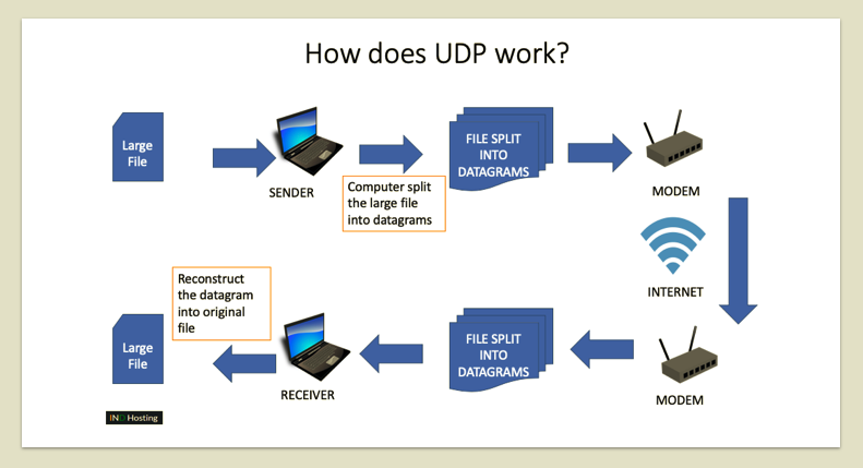 How does user datagram protocol work?
