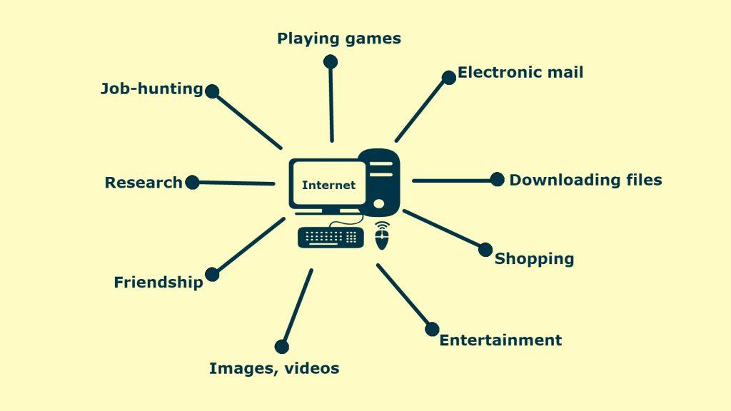 Usage of Internet