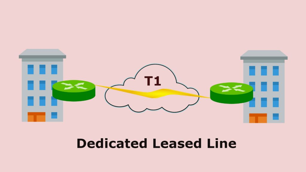 Dedicated leased line