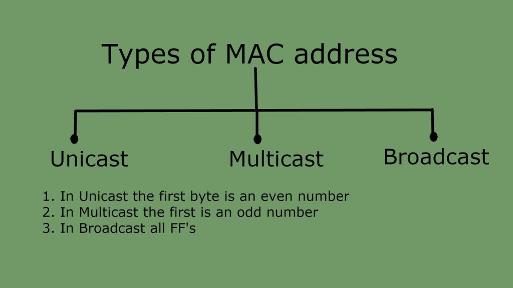 types o MAC address