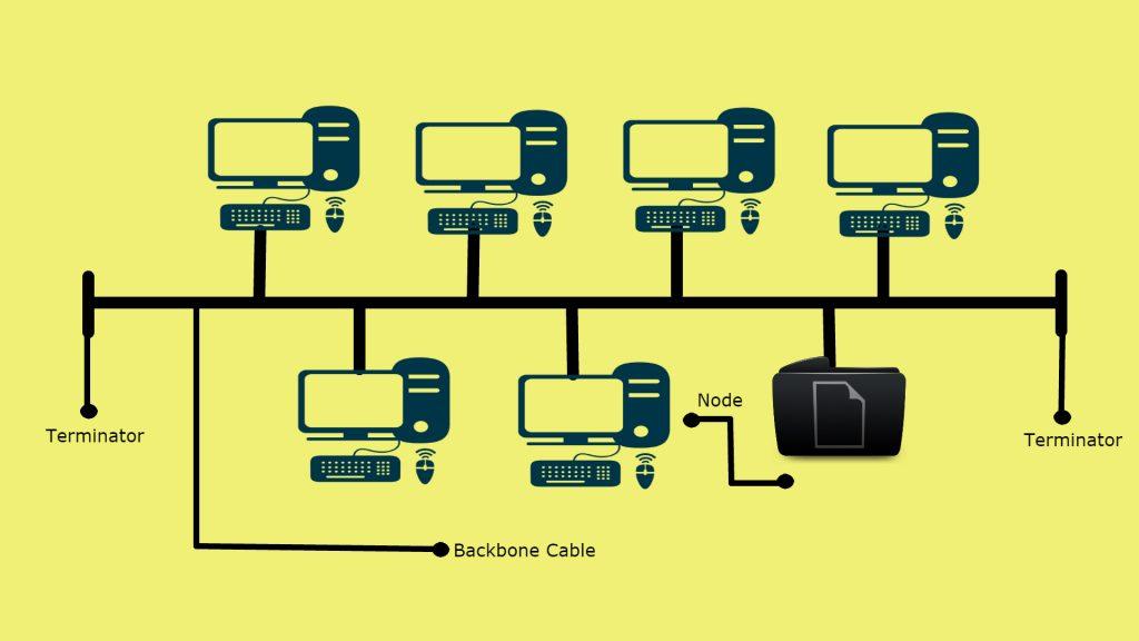Bus topoloy