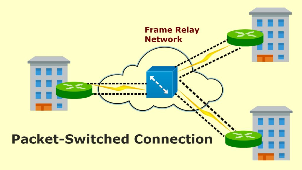 Packet-Switeched connection