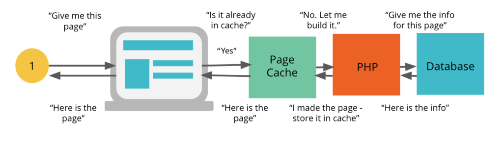 PHP Caching System Flow Chart